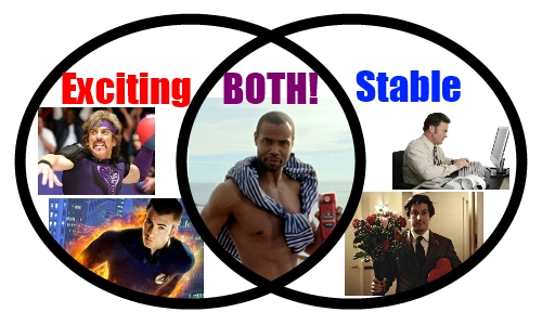 Exciting vs Stable