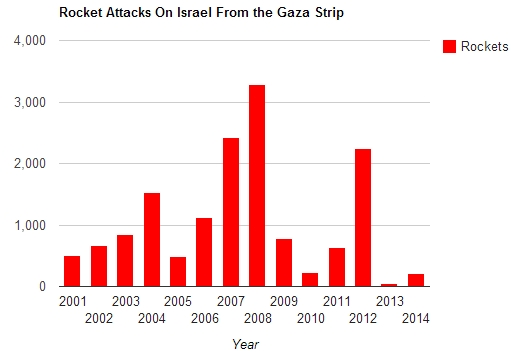 rocket-attacks-israel